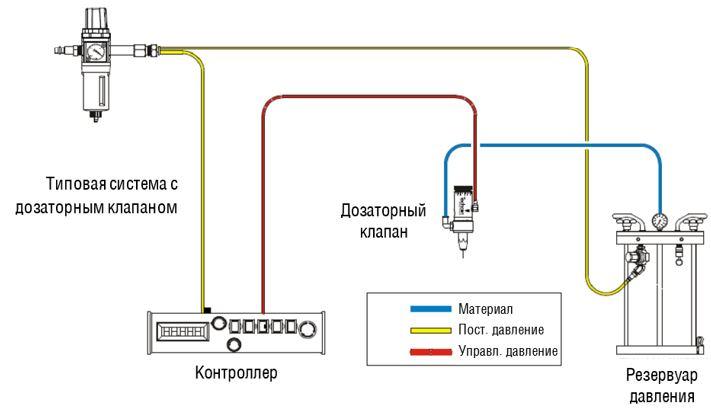 Пневматическое дозирование клапаном из резервуара